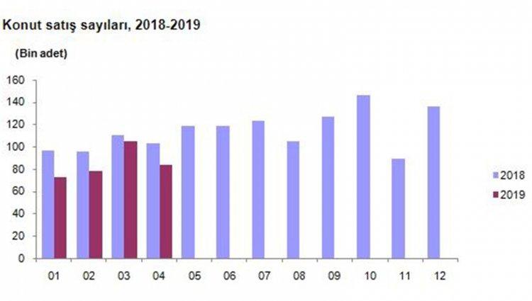 Konut Satışları Nisan'da Yıllık Yüzde 18.1 Düştü!..